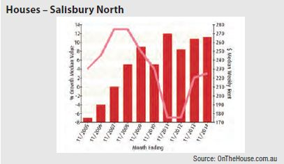 Salisbury North (Adelaide) - Houses graph