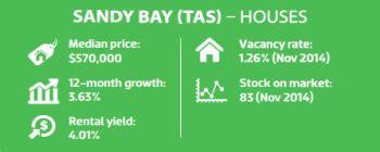 Sandy Bay (TAS) - Houses