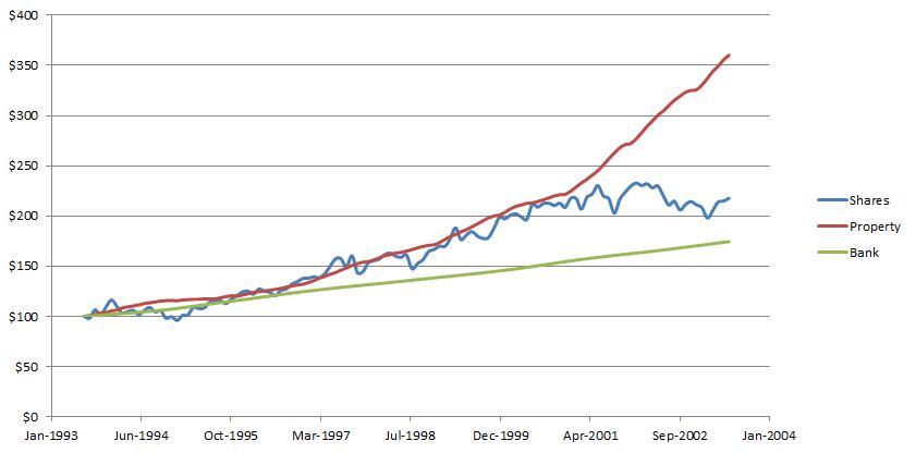 Shares, Property, Bank Jan 1993-Jan 2004
