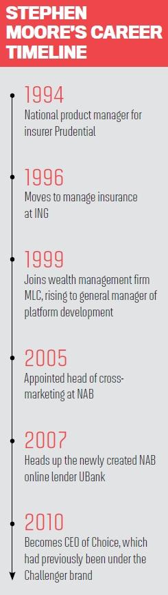 Stephen Moore's Career Timeline