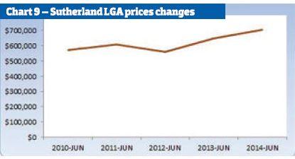 Sutherland LGA Price changes