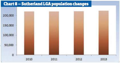 Sutherland LGA population changes