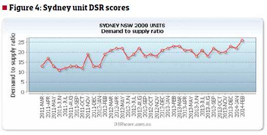 Sydney Suburbs Investors