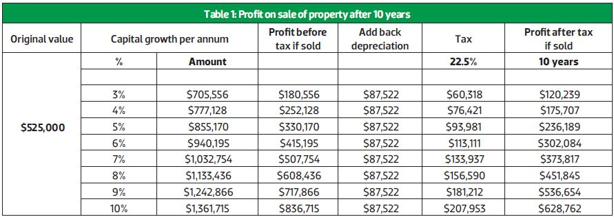 Profit of Sales after 10 years