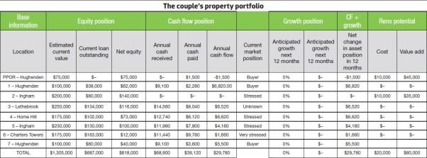 Driscoll couple's property portfolio