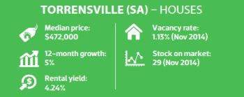 Torrensville (SA) - Houses