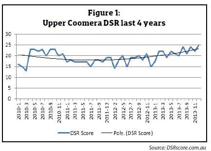 Turnaround potential UPPER COOMERA