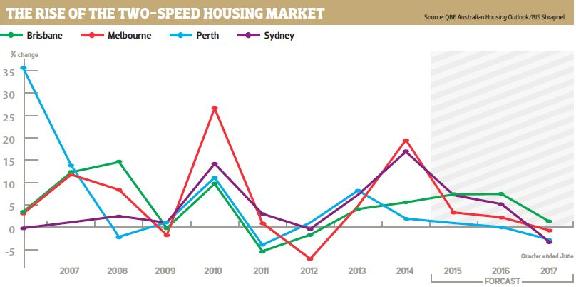 Two Speed Housing Market