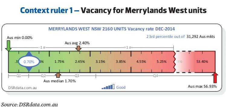 Vacancy for Merrylands West Units