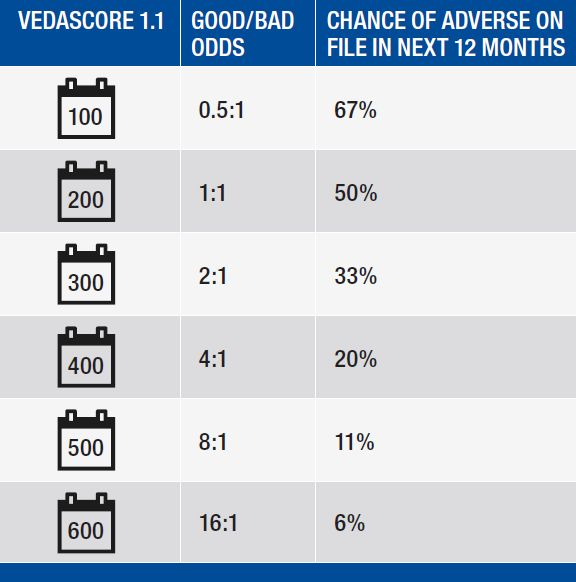 Veda Score