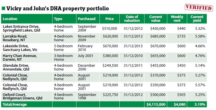 Vicky and John DHA Property Portfolio