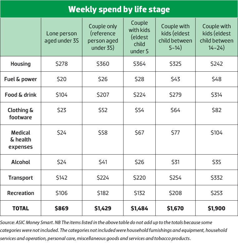 Weekly Spend by Life Stage