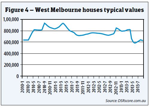 West Melbourne Houses Typical Values