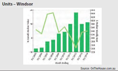 Windsor (Melbourne) - Units graph