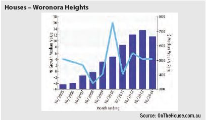 Woronara Heights (Sydney) - Houses graph