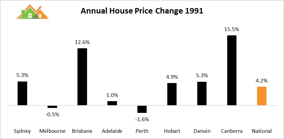 Would a recession crash the Australian Property Market?