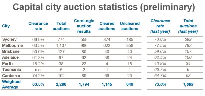 CoreLogic: Downward trend in auction clearance rates
