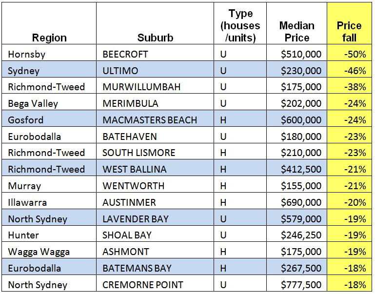 NSW Property Prices