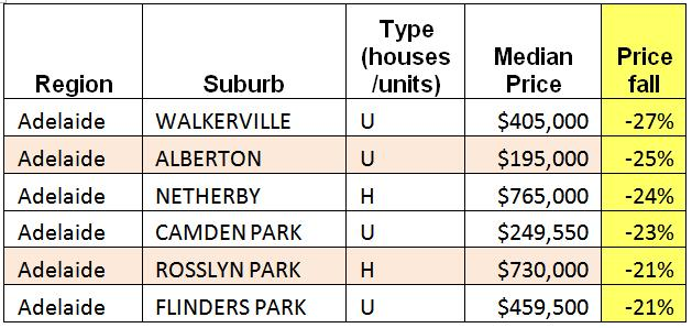 South Australia Property Prices