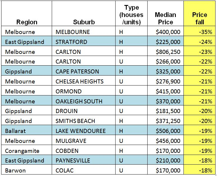 Victoria Property Prices
