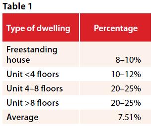 Tax savings table 1