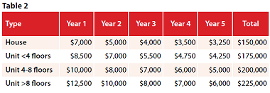 Tax savings table2