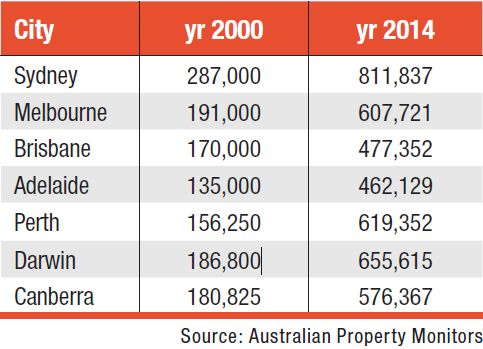 Substantial asset bases in 2000 versus 2014
