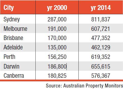 Substantial asset bases in 2000 versus 2014