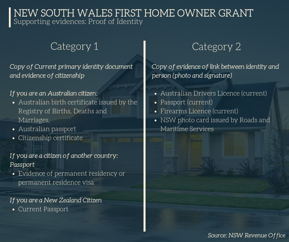 New South Wales First Home Owner Grant -- Proof of Identity Part 1