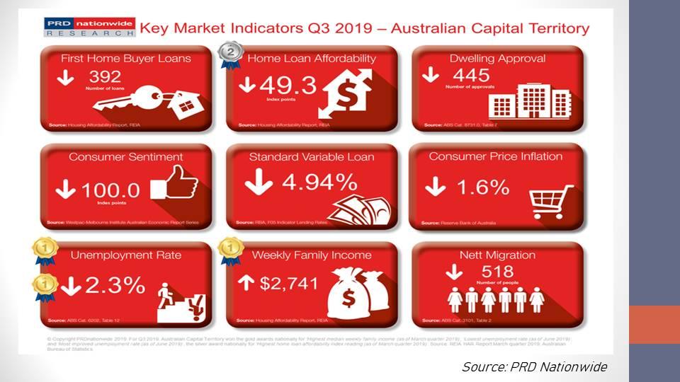 PRD Nationwide's Key Market Indicators for Australian Capital Territory.