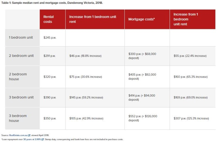 Dandenong market's housing and rent costs