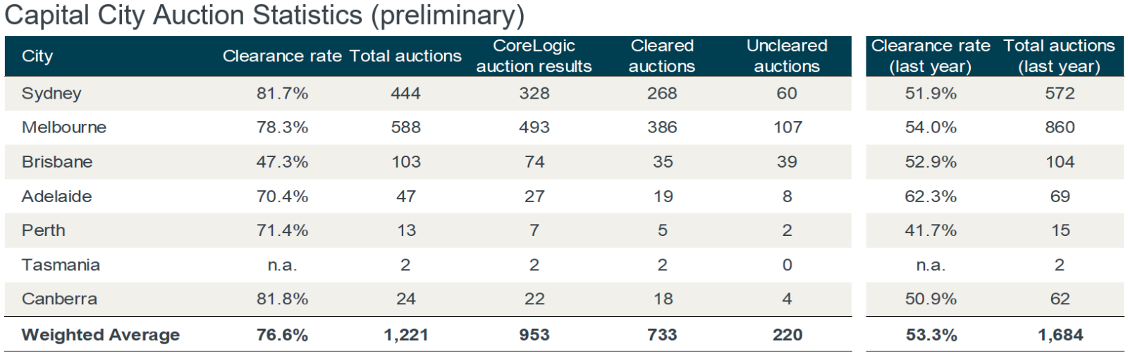 Preliminary auction results for August 19, 2019.