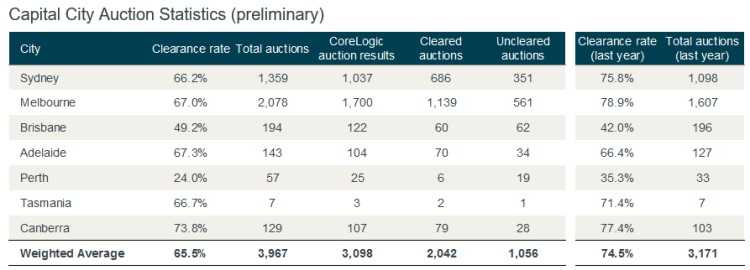 Capital City Auction Statistics from CoreLogic.