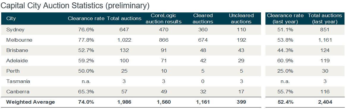 Auction statistics for September 24.