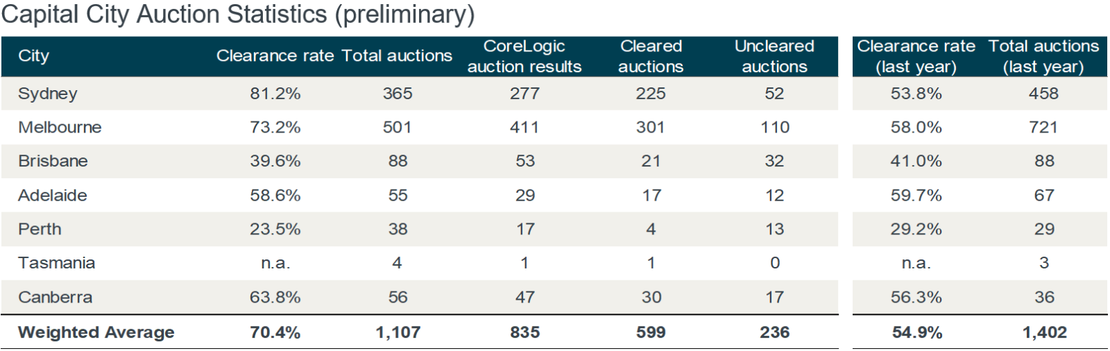 CoreLogic auction market result for the second week of August.