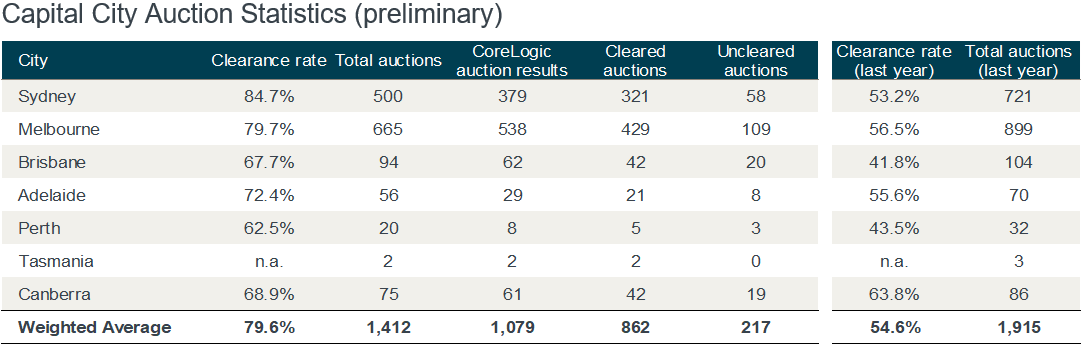 Capital City Auction Market Performance, August 26.