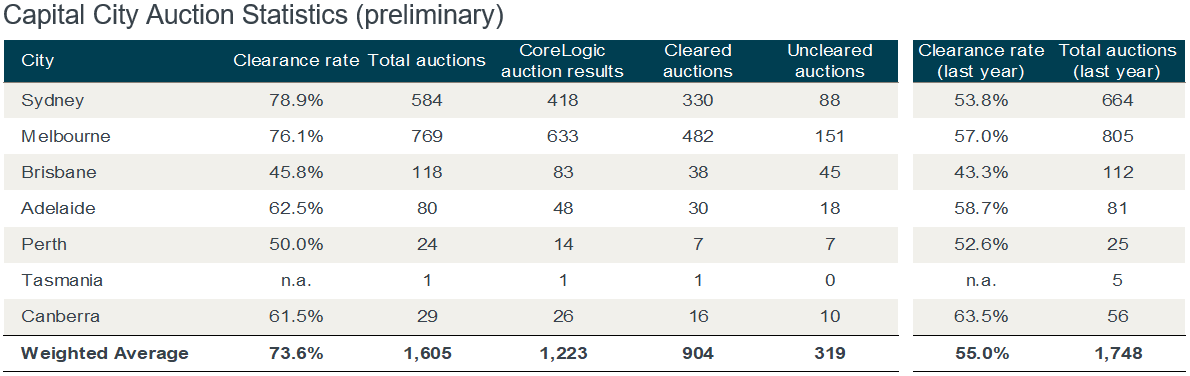 Capital cities' auction market reported higher volumes