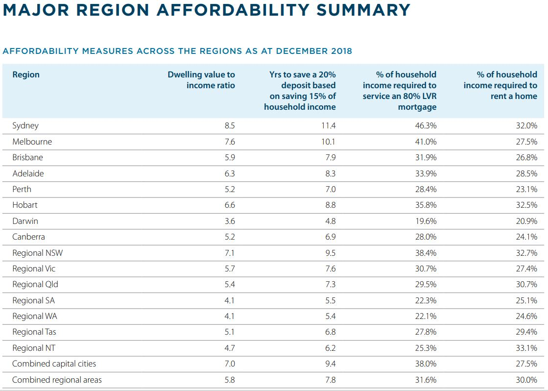 The ANZ-CoreLogic Housing Affordability report analysed four factors to determine how affordable the housing market has become.