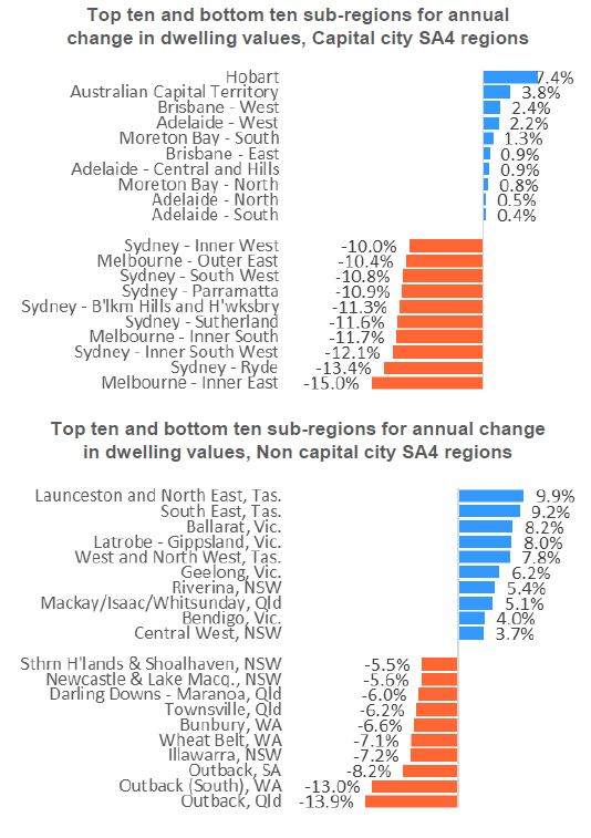 The chart below shows the top performing capital and non-capital city regions
