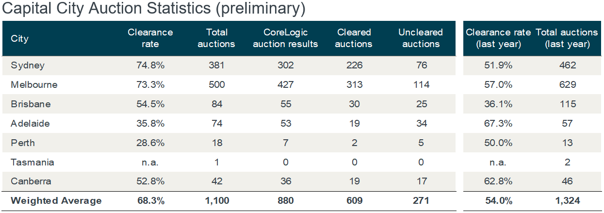 This table shows how capital city auction markets performed.