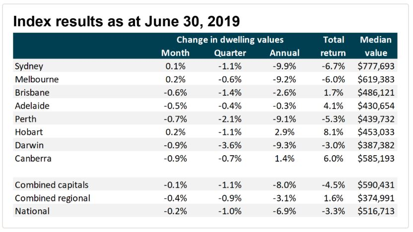 Of all state capitals, Sydney and Melbourne were the only ones to report dwelling value growth on a monthly basis.
