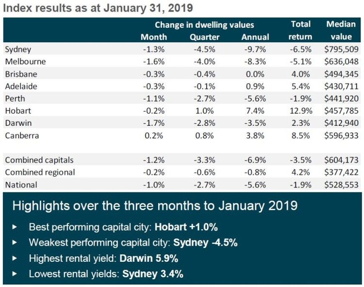 The table below shows how each capital city performed last month, together with their quarterly and annual growth.