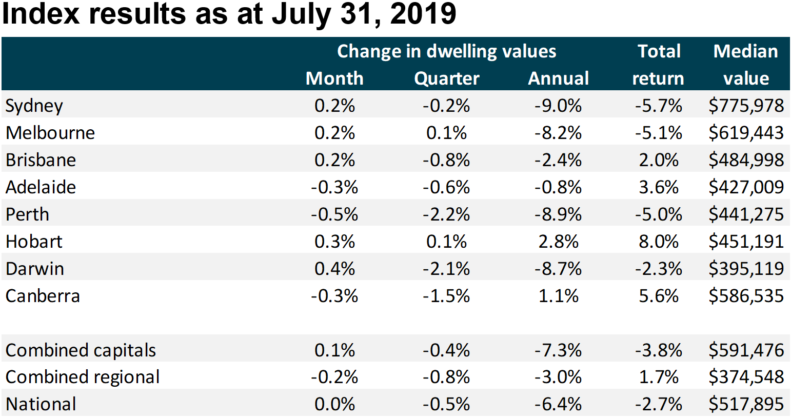 CoreLogic July 2019 data show that prices have already stabilised