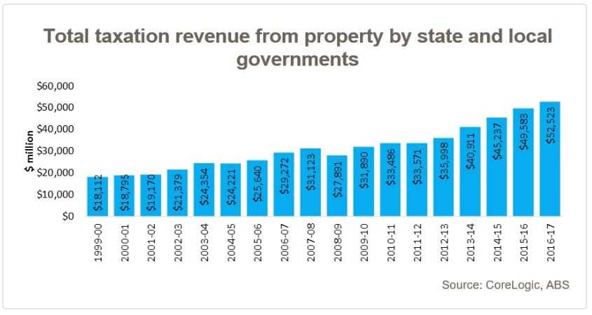 Property taxes revenue by state and local governments