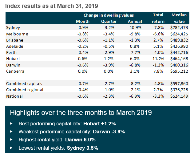 The table below shows how each capital city performed over March.