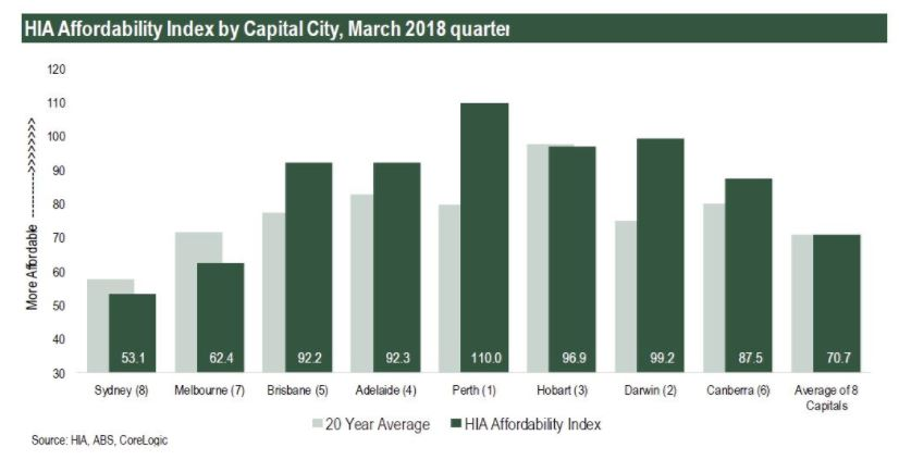 Housing Industry Association's (HIA) Affordability Index for the March 2018 quarter