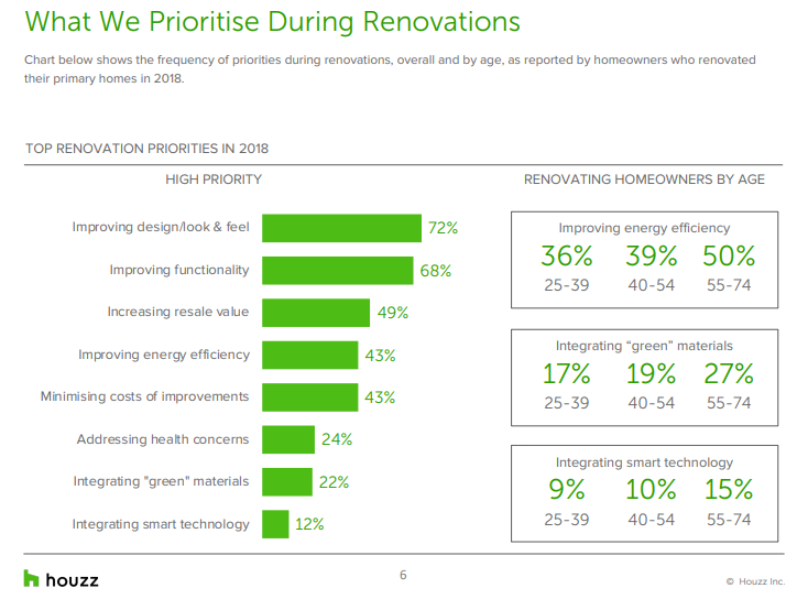 What do homeowners prioritise when renovating?