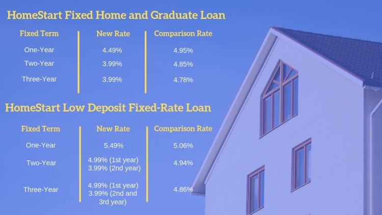 HomeStart's recent fixed home-loan rate changes.