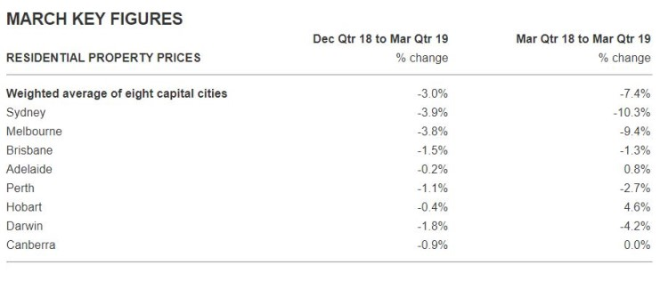 The table below shows the annual and quarterly price changes in each capital city.