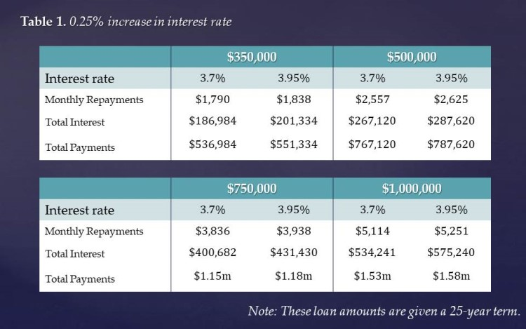 How will a 0.25% increase in interest rate affect mortgage costs?